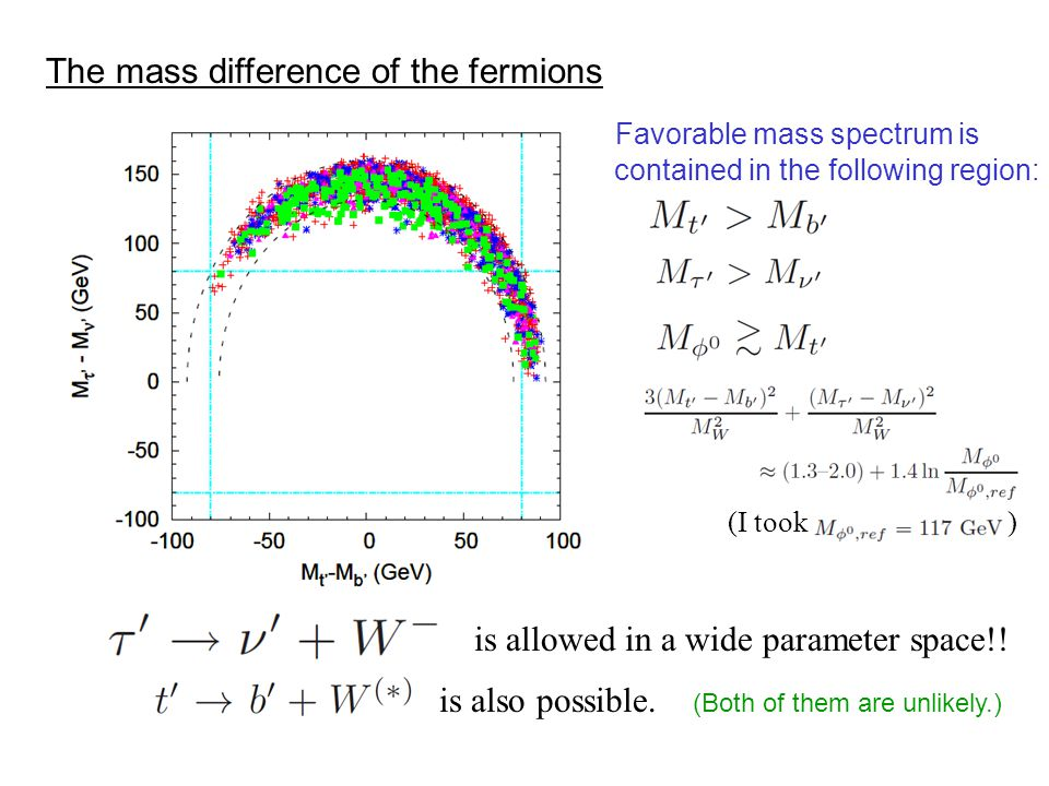 The mass difference of the fermions is allowed in a wide parameter space!.