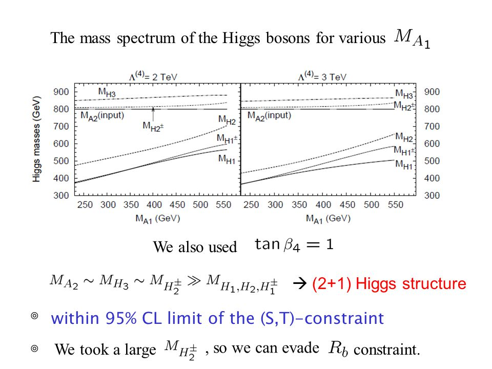 The mass spectrum of the Higgs bosons for various We also used  (2+1) Higgs structure within 95% CL limit of the (S,T)-constraint ◎ ◎ We took a large, so we can evade constraint.