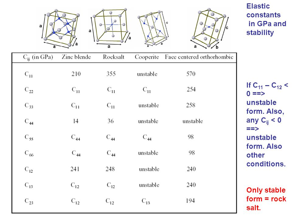 Elastic constants Elastic constants in GPa and stability If C 11 – C 12 unstable form.