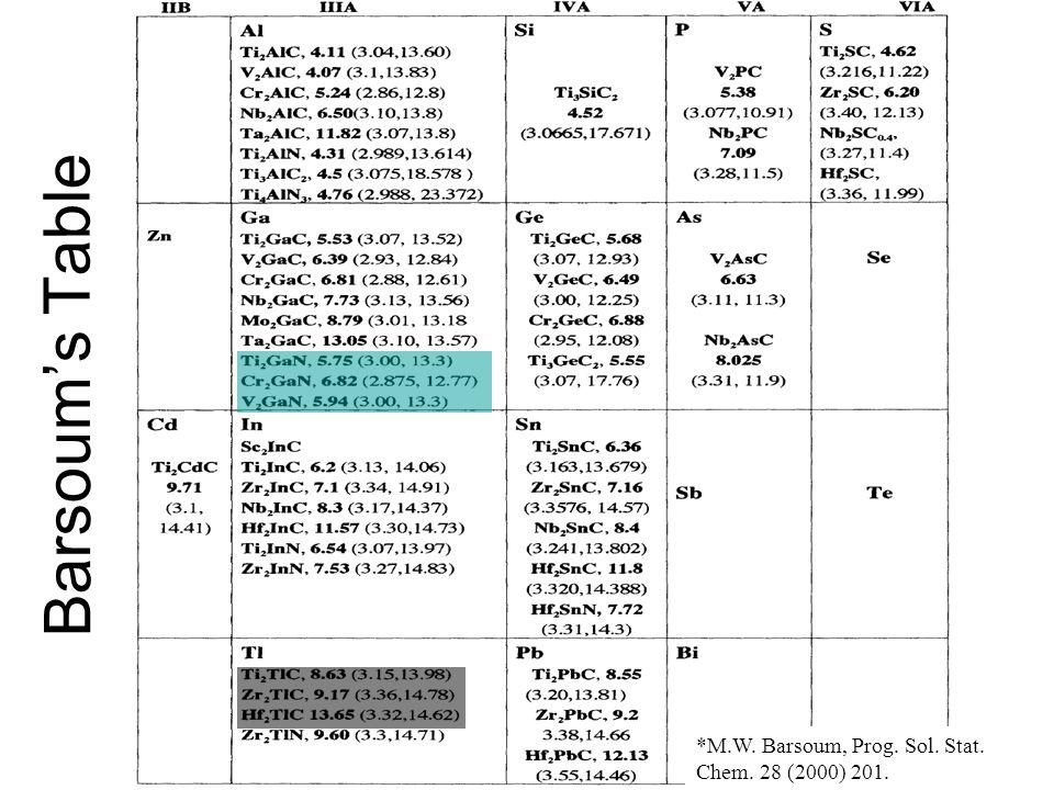 Barsoum's Table *M.W. Barsoum, Prog. Sol. Stat. Chem. 28 (2000) 201.