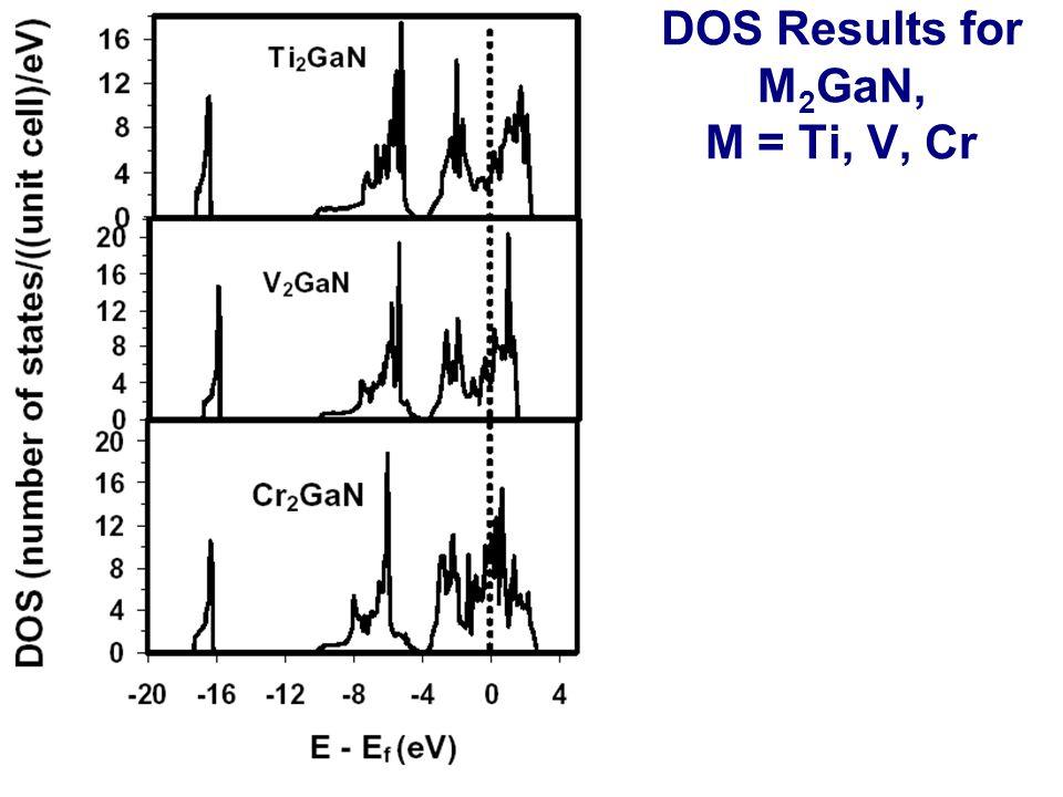DOS Results for M 2 GaN, M = Ti, V, Cr