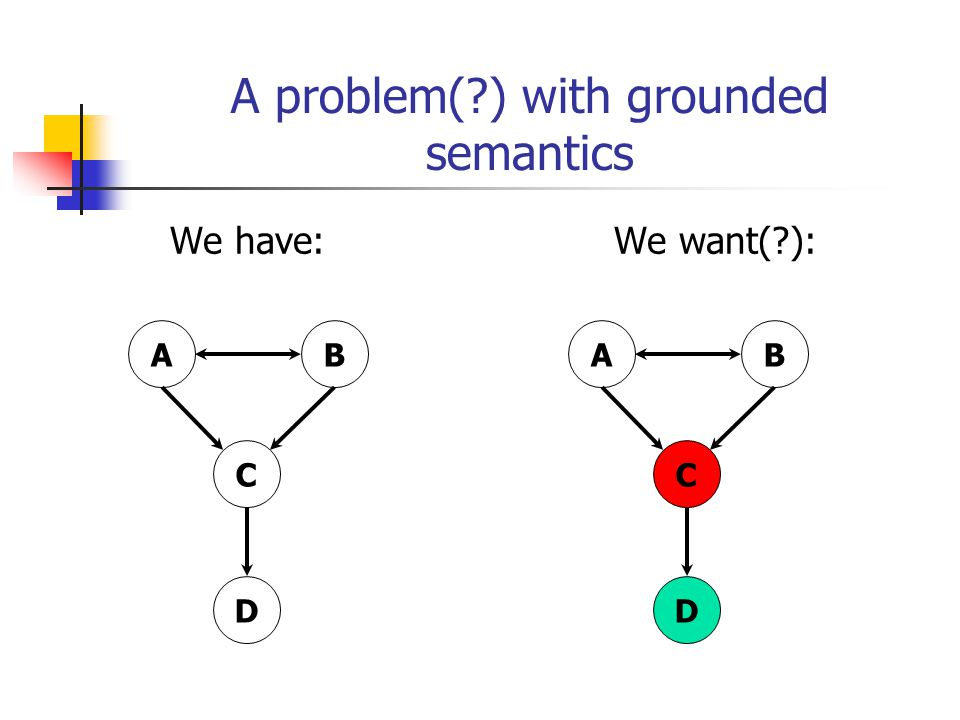 A problem(?) with grounded semantics We have: We want(?): AB C D AB C D