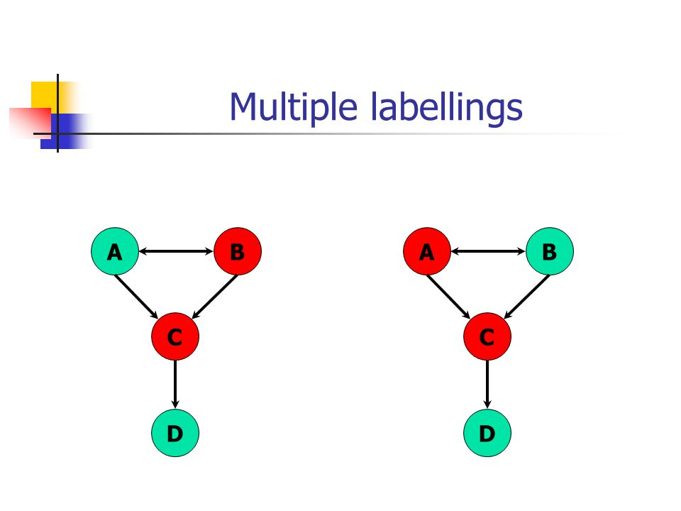 Multiple labellings AB C D AB C D