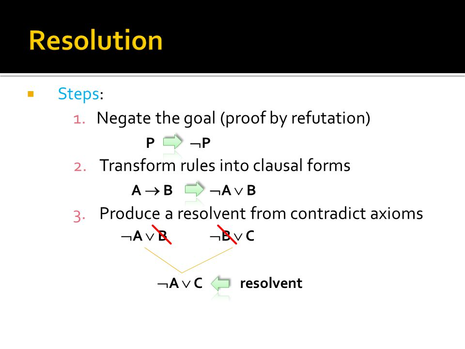 Steps: 1.Negate the goal (proof by refutation) 2.Transform rules into clausal forms 3.Produce a resolvent from contradict axioms P PP  A  BA  B  A  B  B  C  A  C resolvent