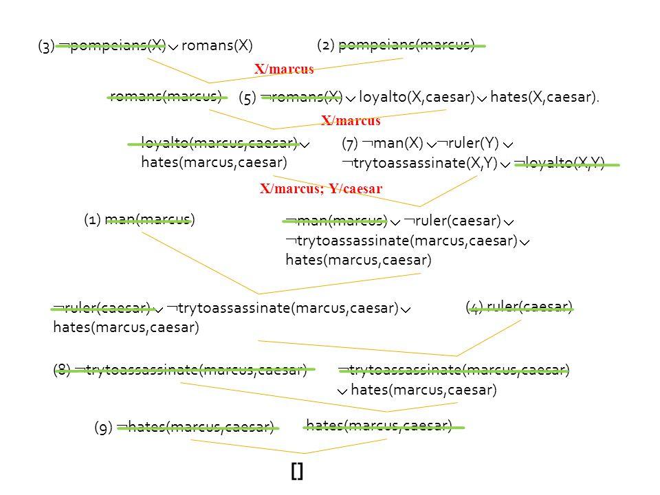 X/marcus (3)  pompeians(X)  romans(X) (2) pompeians(marcus) romans(marcus) (5)  romans(X)  loyalto(X,caesar)  hates(X,caesar).