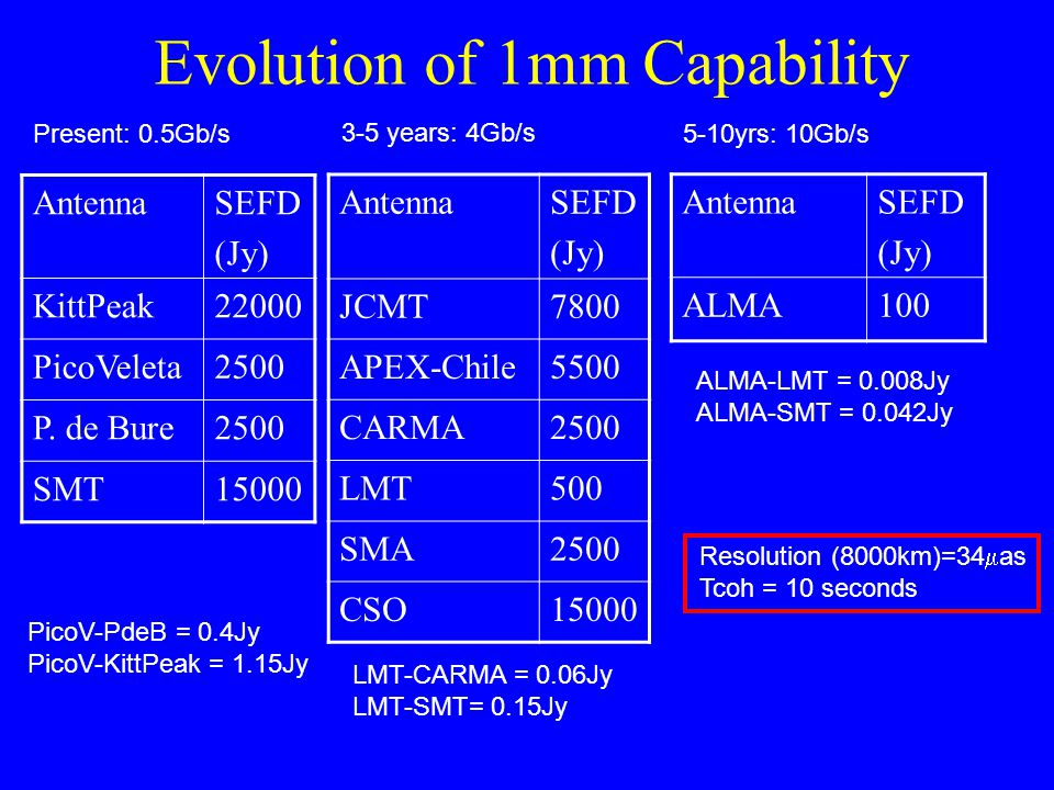 Evolution of 1mm Capability AntennaSEFD (Jy) KittPeak22000 PicoVeleta2500 P.