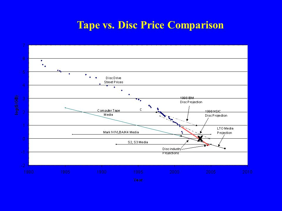 Tape vs. Disc Price Comparison