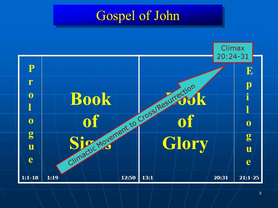 2 Gospel of John 1:1912:5013:120:311:1-1821:1-25 Book of Signs Book of Glory ProloguePrologue EpilogueEpilogue Climactic Movement to Cross/Resurrection Climax 20:24-31