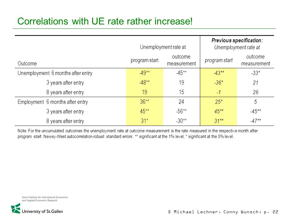© Michael Lechner, Conny Wunsch, p. 22 Correlations with UE rate rather increase.