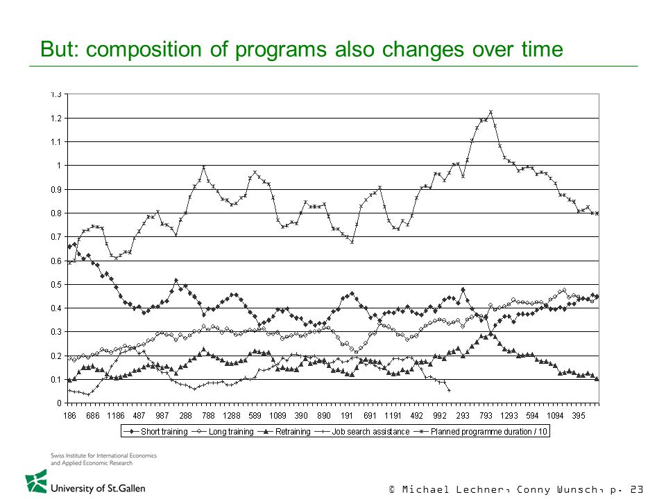 © Michael Lechner, Conny Wunsch, p. 23 But: composition of programs also changes over time