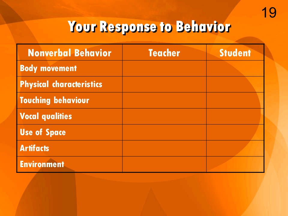 Your Response to Behavior Nonverbal BehaviorTeacherStudent Body movement Physical characteristics Touching behaviour Vocal qualities Use of Space Artifacts Environment 19