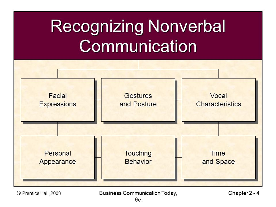 © Prentice Hall, 2008 Business Communication Today, 9e Chapter 2 - 4 Recognizing Nonverbal Communication PersonalAppearancePersonalAppearanceTouchingBehaviorTouchingBehaviorTime and Space Time FacialExpressionsFacialExpressionsGestures and Posture Gestures VocalCharacteristicsVocalCharacteristics