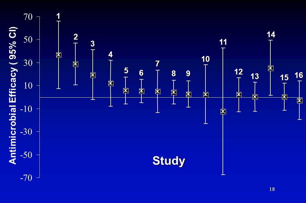 18 -70 -50 -30 -10 10 30 50 70 Antimicrobial Efficacy ( 95% CI) 1 3 4 2 5 6 7 89 10 11 12 13 14 15 16 Study