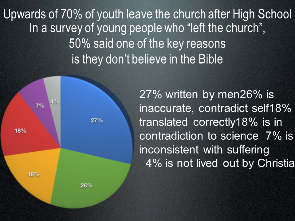 In a survey of young people who left the church , 50% said one of the key reasons is they don't believe in the Bible 27% written by men26% is inaccurate, contradict self18% is not translated correctly18% is in contradiction to science 7% is inconsistent with suffering 4% is not lived out by Christians Upwards of 70% of youth leave the church after High School