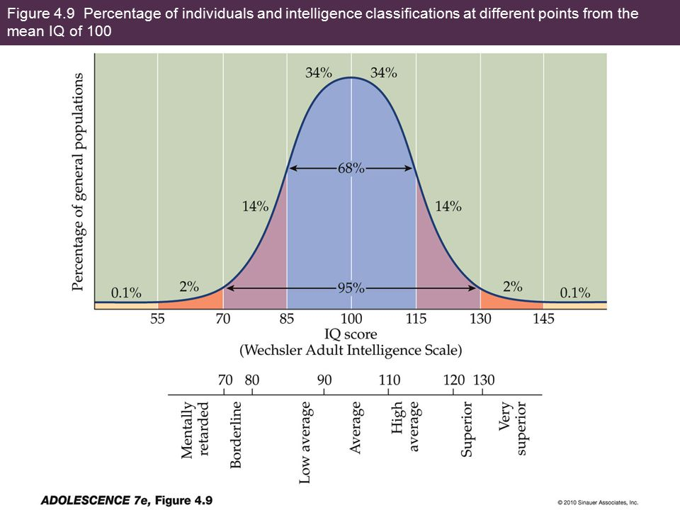 Figure 4.9 Percentage of individuals and intelligence classifications at different points from the mean IQ of 100