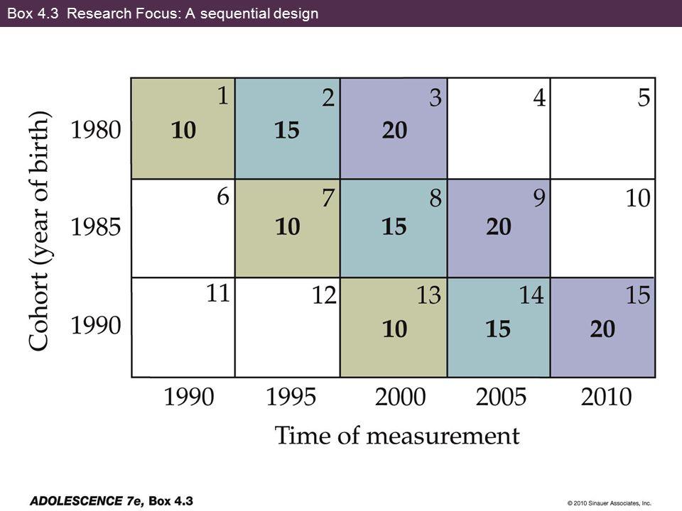 Box 4.3 Research Focus: A sequential design