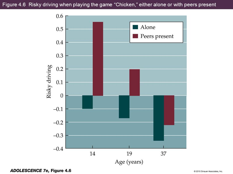Figure 4.6 Risky driving when playing the game Chicken, either alone or with peers present