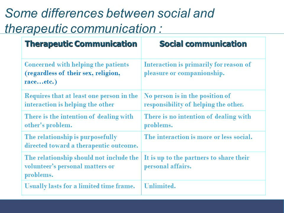 Some differences between social and therapeutic communication : Social communication Therapeutic Communication Therapeutic Communication Interaction is primarily for reason of pleasure or companionship.