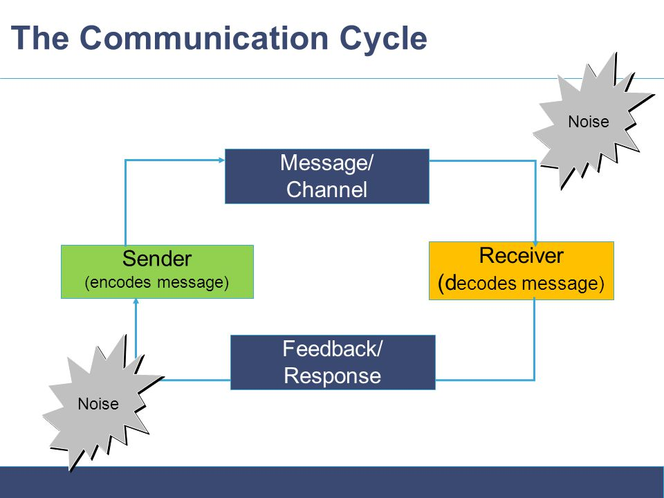 The Communication Cycle Message/ Channel Receiver (d ecodes message) Sender (encodes message) Noise Feedback/ Response