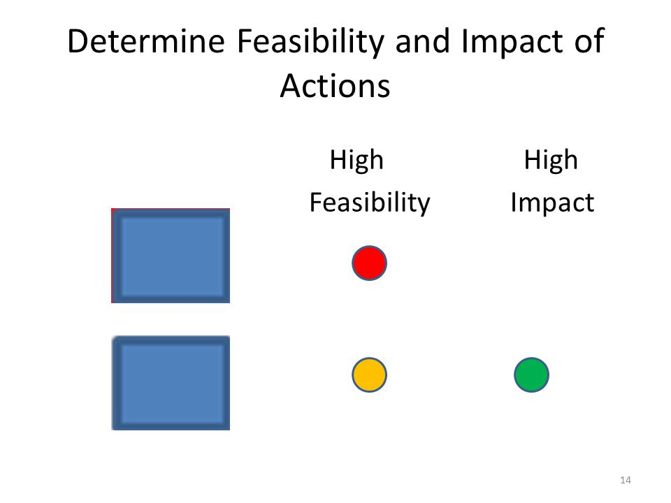 Determine Feasibility and Impact of Actions High High FeasibilityImpact 14