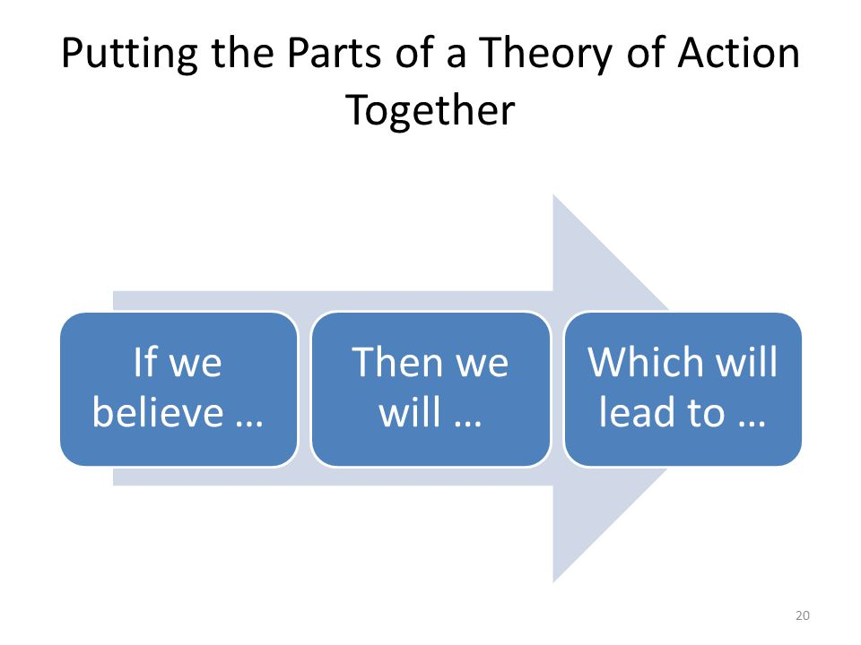 Putting the Parts of a Theory of Action Together If we believe … Then we will … Which will lead to … 20