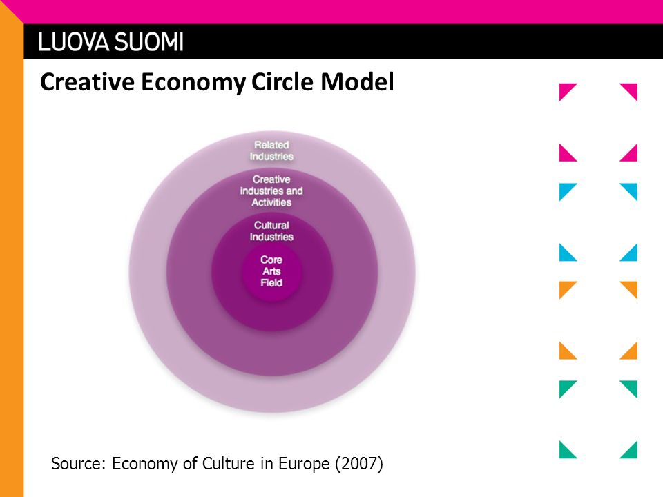 Creative Economy Circle Model Source: Economy of Culture in Europe (2007)