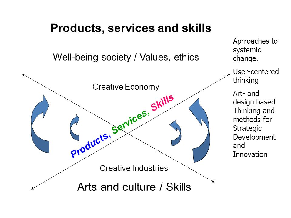 Products, services and skills Well-being society / Values, ethics Creative Economy Creative Industries Arts and culture / Skills Products, Services, S