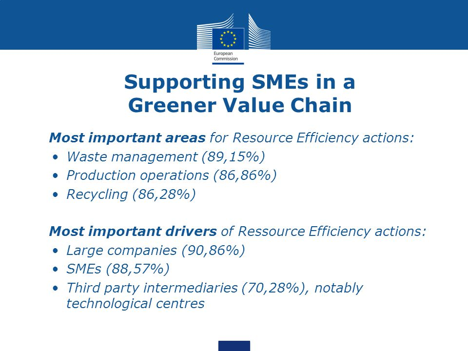 Supporting SMEs in a Greener Value Chain Most important areas for Resource Efficiency actions: Waste management (89,15%) Production operations (86,86%