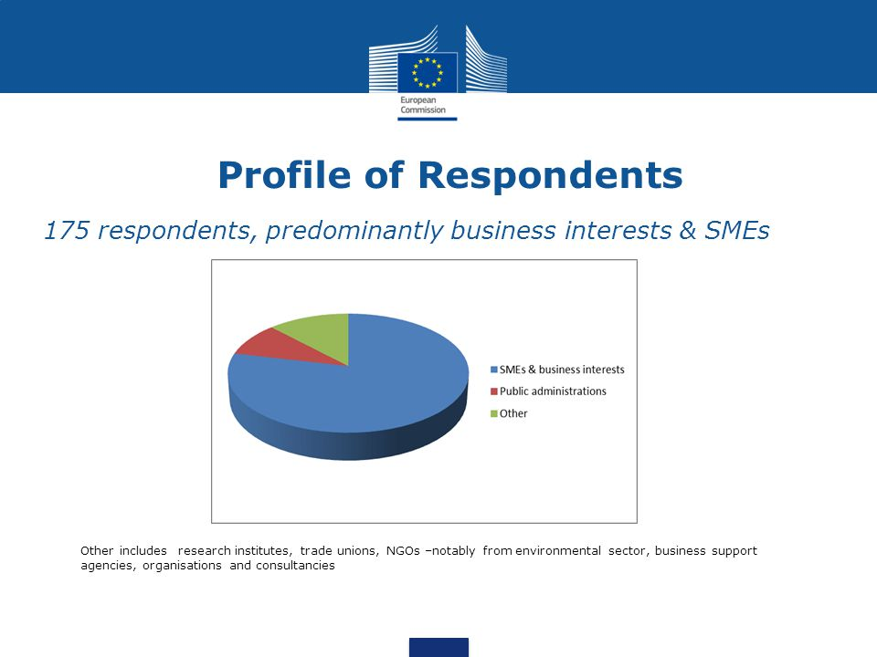 Profile of Respondents 175 respondents, predominantly business interests & SMEs Other includes research institutes, trade unions, NGOs –notably from e