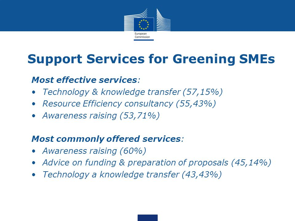 Support Services for Greening SMEs Most effective services: Technology & knowledge transfer (57,15%) Resource Efficiency consultancy (55,43%) Awarenes