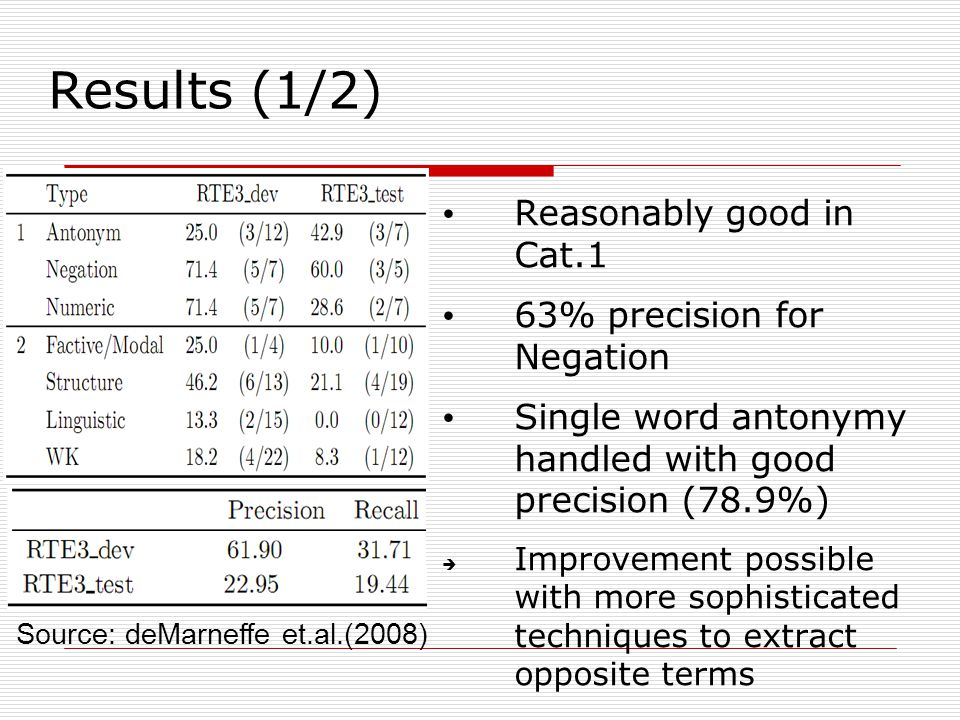 Results (1/2) Reasonably good in Cat.1 63% precision for Negation Single word antonymy handled with good precision (78.9%)  Improvement possible with more sophisticated techniques to extract opposite terms Source: deMarneffe et.al.(2008)