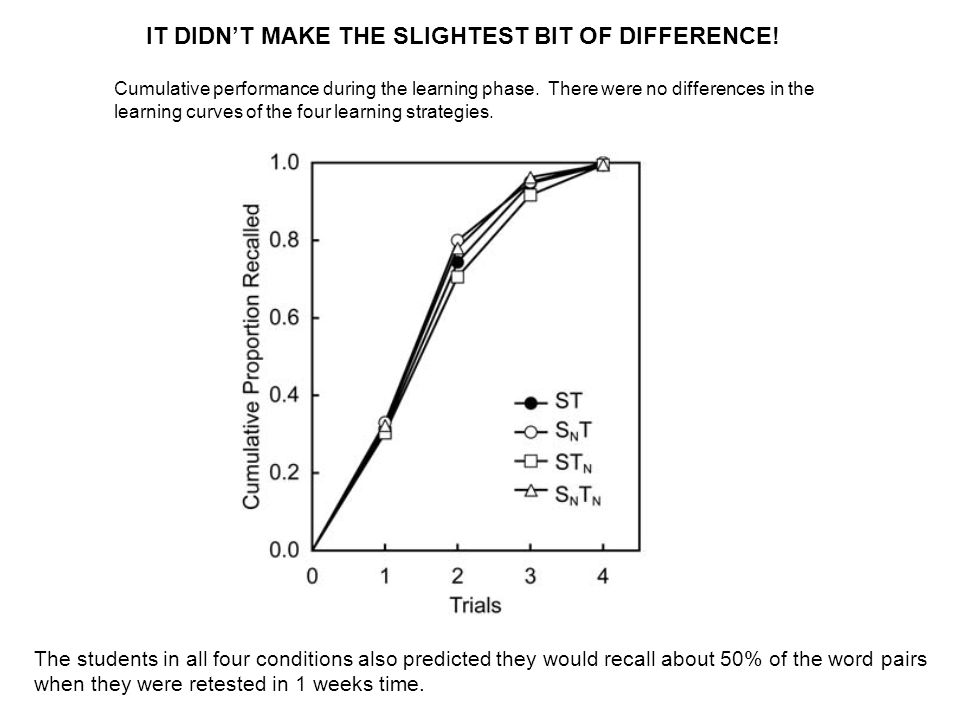 Cumulative performance during the learning phase. There were no differences in the learning curves of the four learning strategies. IT DIDN'T MAKE THE