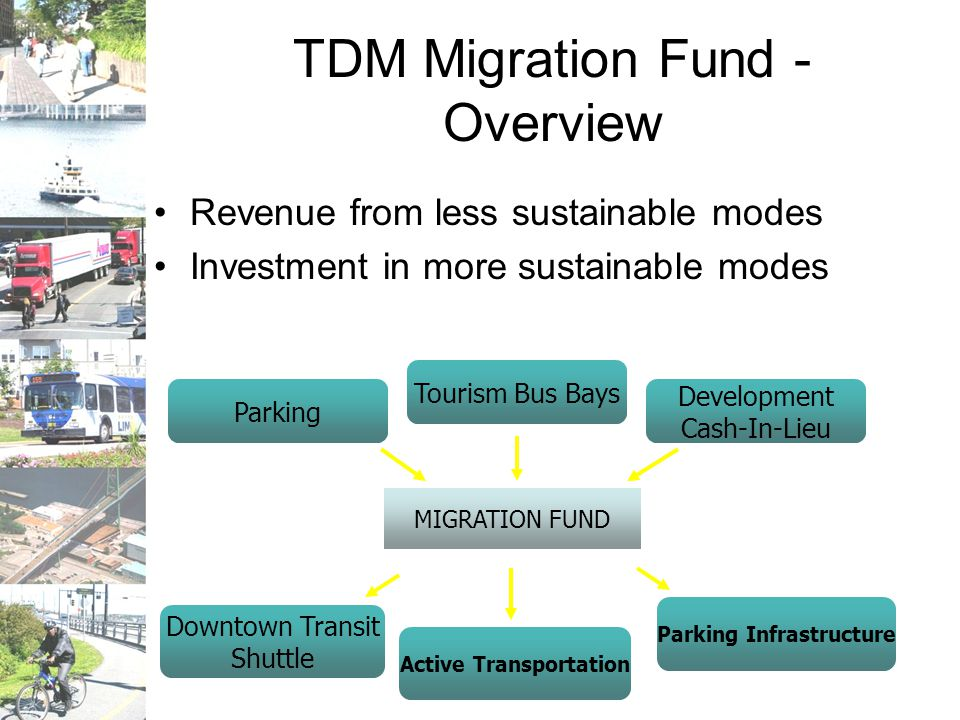 TDM Migration Fund - Overview Revenue from less sustainable modes Investment in more sustainable modes MIGRATION FUND Parking Tourism Bus Bays Development Cash-In-Lieu Downtown Transit Shuttle Active Transportation Parking Infrastructure