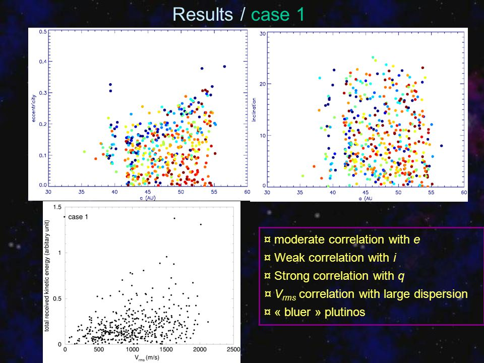 ¤ moderate correlation with e ¤ Weak correlation with i ¤ Strong correlation with q ¤ V rms correlation with large dispersion ¤ « bluer » plutinos Res