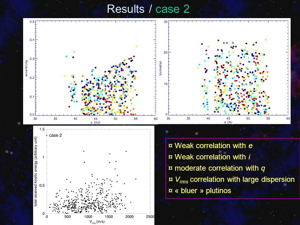 ¤ Weak correlation with e ¤ Weak correlation with i ¤ moderate correlation with q ¤ V rms correlation with large dispersion ¤ « bluer » plutinos Resul