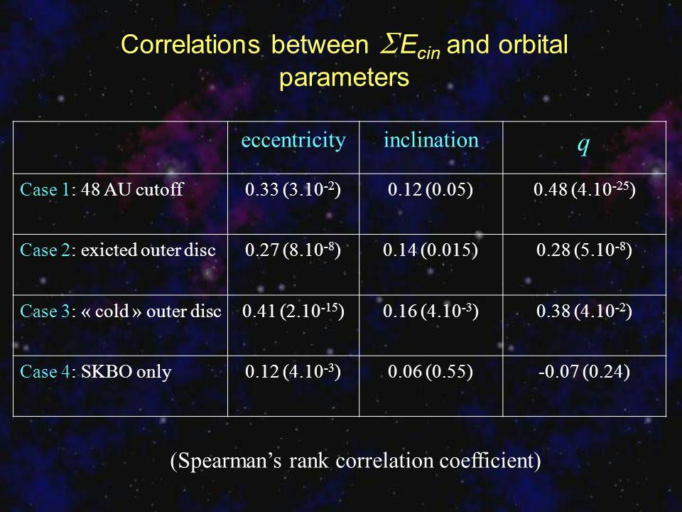 eccentricityinclination q Case 1: 48 AU cutoff0.33 (3.10 -2 )0.12 (0.05)0.48 (4.10 -25 ) Case 2: exicted outer disc0.27 (8.10 -8 )0.14 (0.015)0.28 (5.
