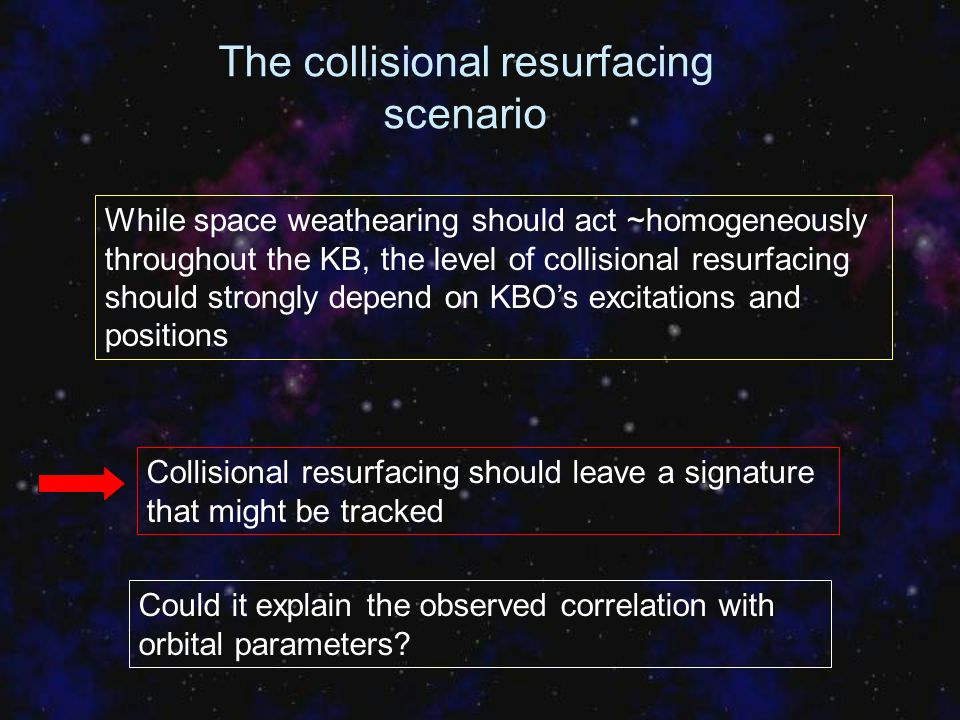 The collisional resurfacing scenario While space weathearing should act ~homogeneously throughout the KB, the level of collisional resurfacing should
