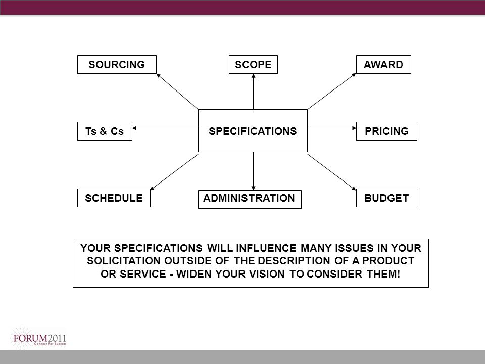 SPECIFICATIONS SOURCINGSCOPEAWARD SCHEDULEBUDGET PRICINGTs & Cs YOUR SPECIFICATIONS WILL INFLUENCE MANY ISSUES IN YOUR SOLICITATION OUTSIDE OF THE DESCRIPTION OF A PRODUCT OR SERVICE - WIDEN YOUR VISION TO CONSIDER THEM.