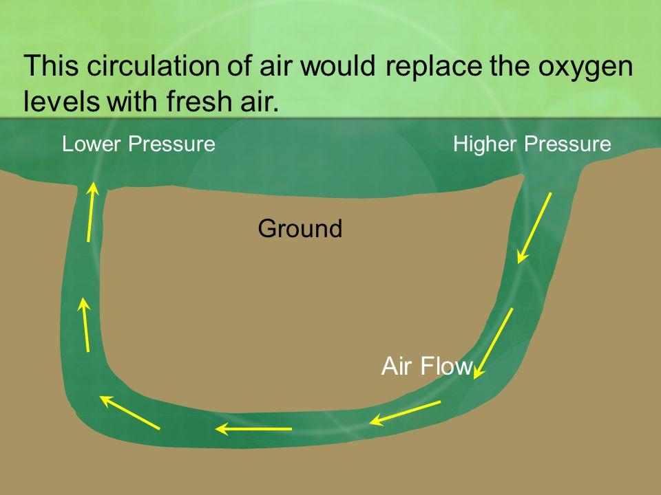 Ground Lower PressureHigher Pressure Air Flow This circulation of air would replace the oxygen levels with fresh air.