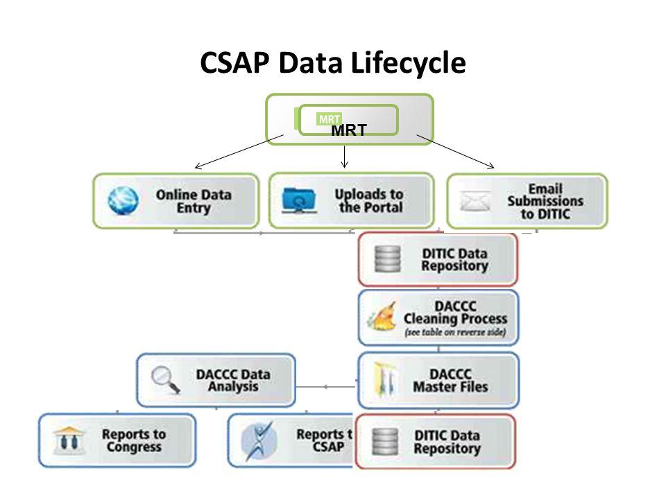 CSAP Data Lifecycle MRT
