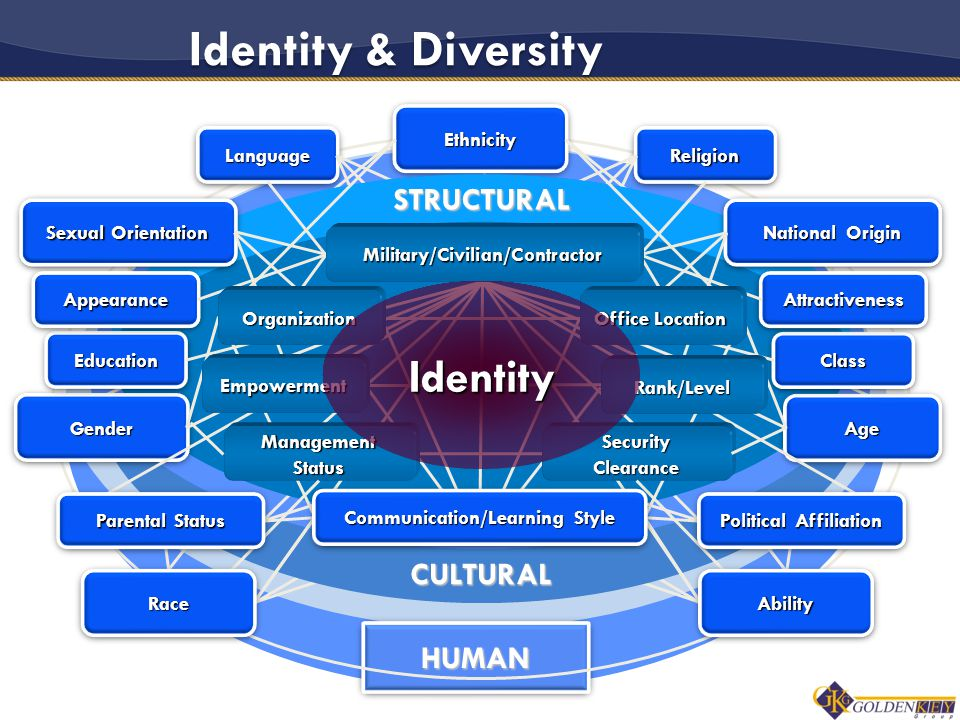 HUMANHUMAN Identity & Diversity CULTURAL ReligionReligionLanguageLanguage EthnicityEthnicitySTRUCTURALAgeAge National Origin Sexual Orientation GenderGender EducationEducationClassClass AttractivenessAttractivenessAppearanceAppearance Military/Civilian/Contractor Office Location Rank/Level SecurityClearance ManagementStatus Empowerment Organization Identity RaceRaceAbilityAbility Communication/Learning Style Political Affiliation Parental Status 5