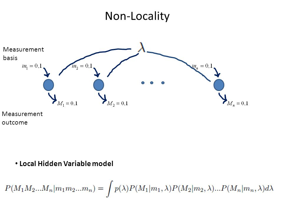 Non-Locality Local Hidden Variable model Measurement basis Measurement outcome