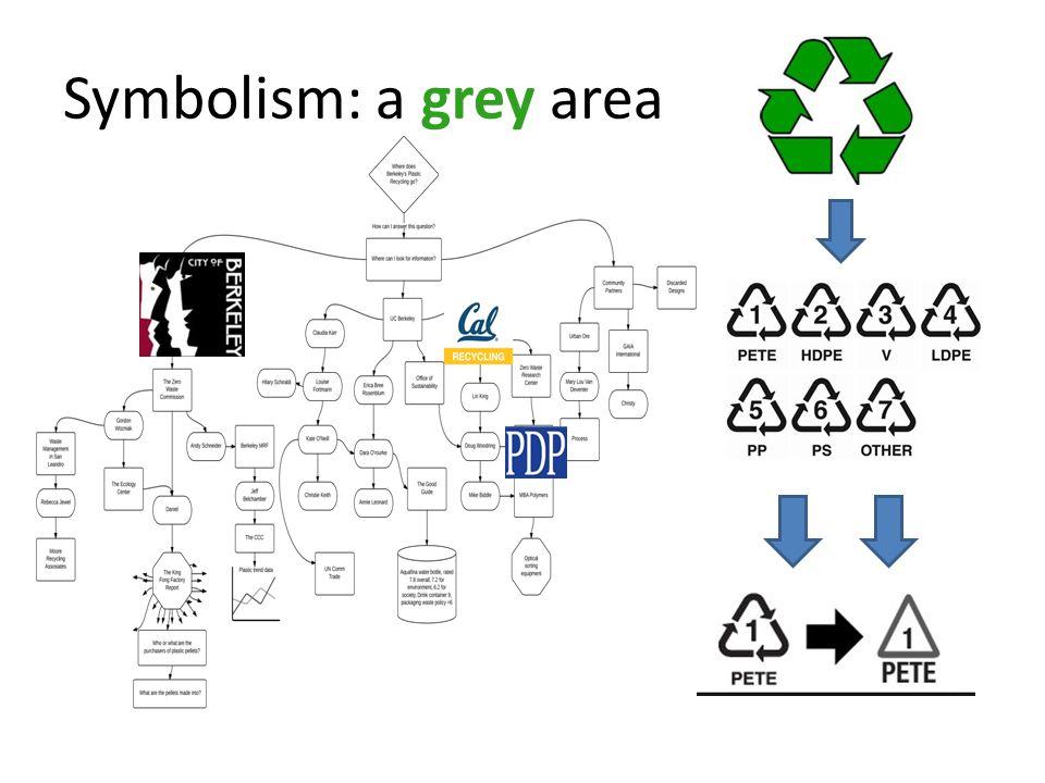 Symbolism: a grey area