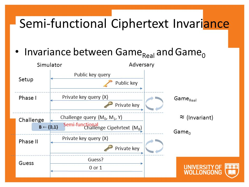 Semi-functional Ciphertext Invariance Invariance between Game Real and Game 0 Setup Phase I Challenge Phase II Guess Simulator Adversary Public key qu