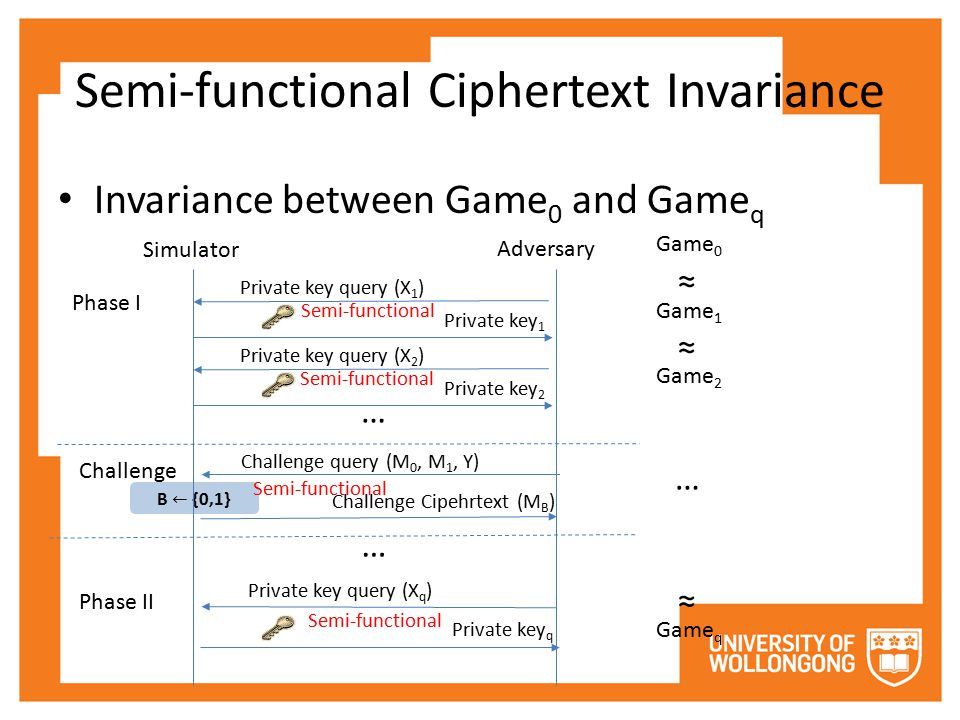 Semi-functional Ciphertext Invariance Invariance between Game 0 and Game q Phase I Challenge Phase II Simulator Adversary Private key query (X 1 ) Private key 1 Challenge query (M 0, M 1, Y) Challenge Cipehrtext (M B ) Private key query (X q ) Private key q Game 0 Semi-functional Private key query (X 2 ) Private key 2 … … Game 1 ≈ Semi-functional ≈ Game 2 Semi-functional ≈ Game q Semi-functional …