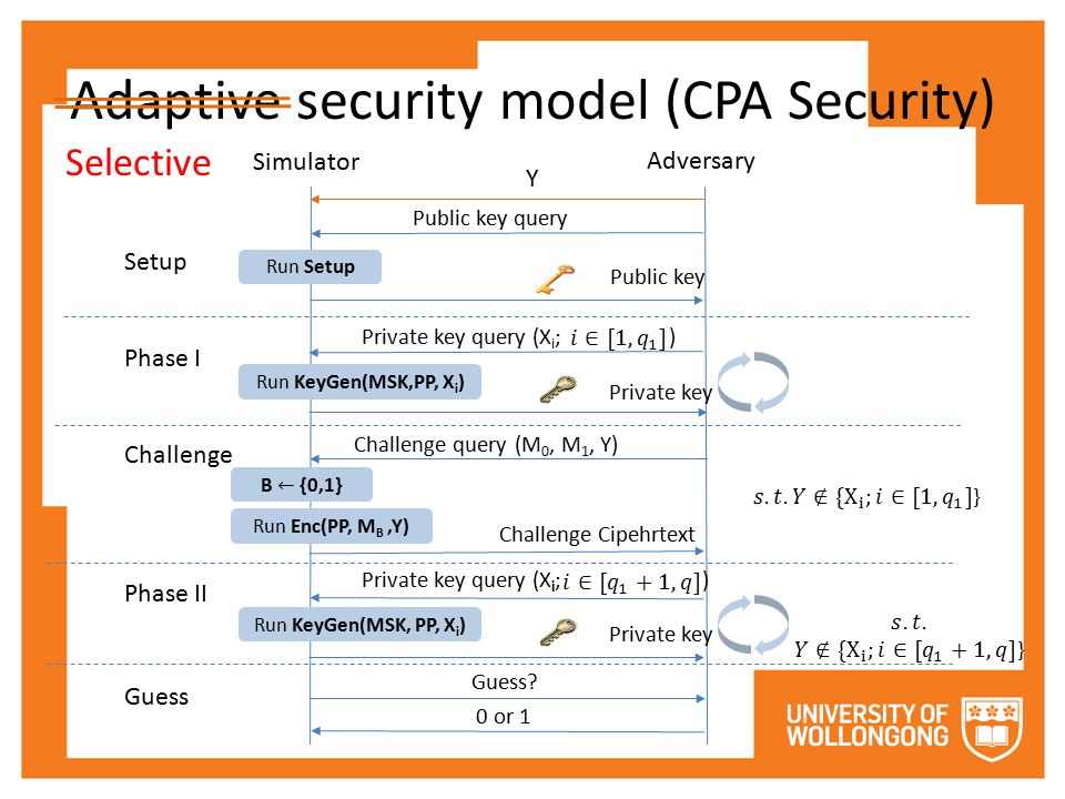 Adaptive security model (CPA Security) Setup Phase I Challenge Phase II Guess Run Setup Simulator Adversary Public key query Public key Run KeyGen(MSK