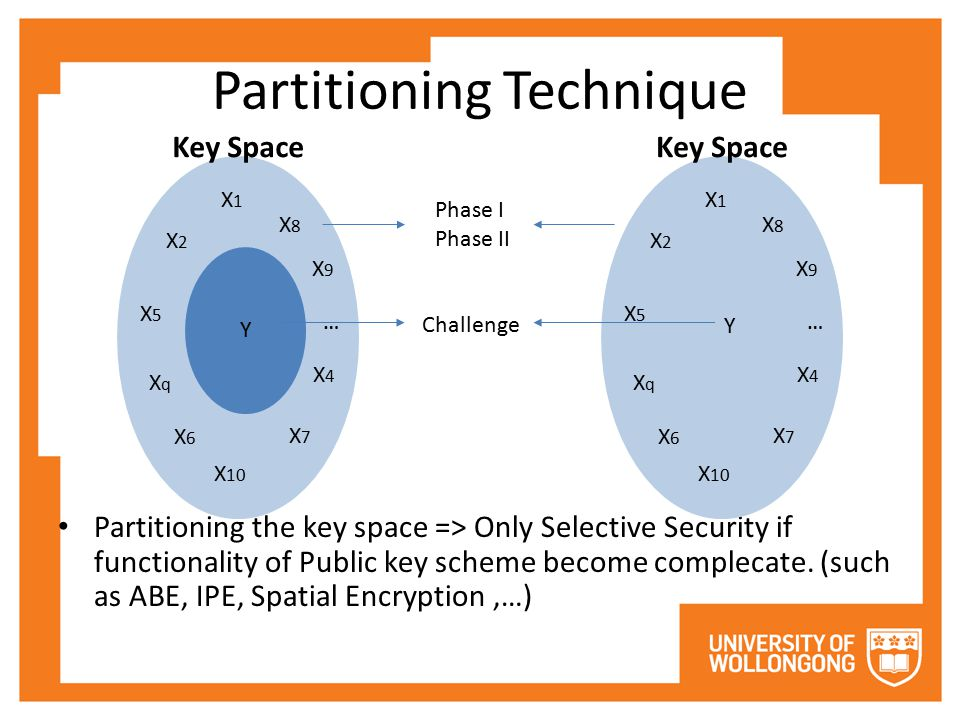 Partitioning Technique Partitioning the key space => Only Selective Security if functionality of Public key scheme become complecate.