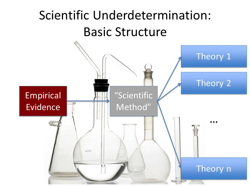 Scientific Underdetermination: Basic Structure Empirical Evidence Scientific Method Theory 1 … … Theory 2 Theory n
