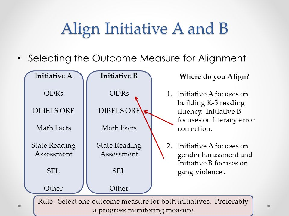 Align Initiative A and B Selecting the Outcome Measure for Alignment Initiative A ODRs DIBELS ORF Math Facts State Reading Assessment SEL Other Initia