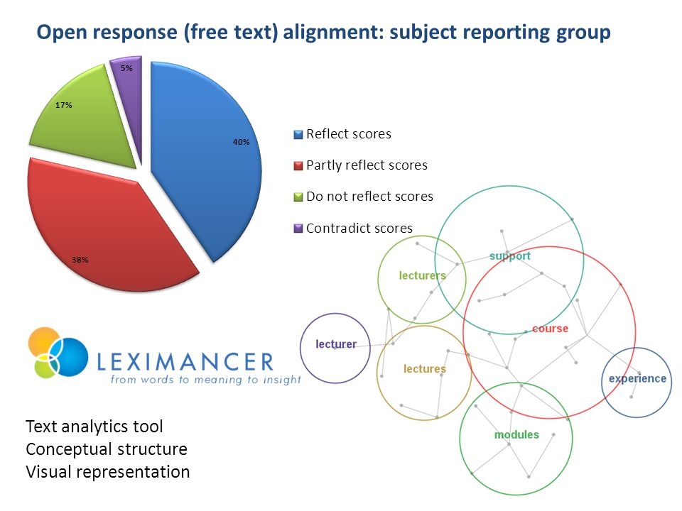 Open response (free text) alignment: subject reporting group Text analytics tool Conceptual structure Visual representation